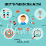 Question: Does Influencer Marketing Work? (Updated – 2019)