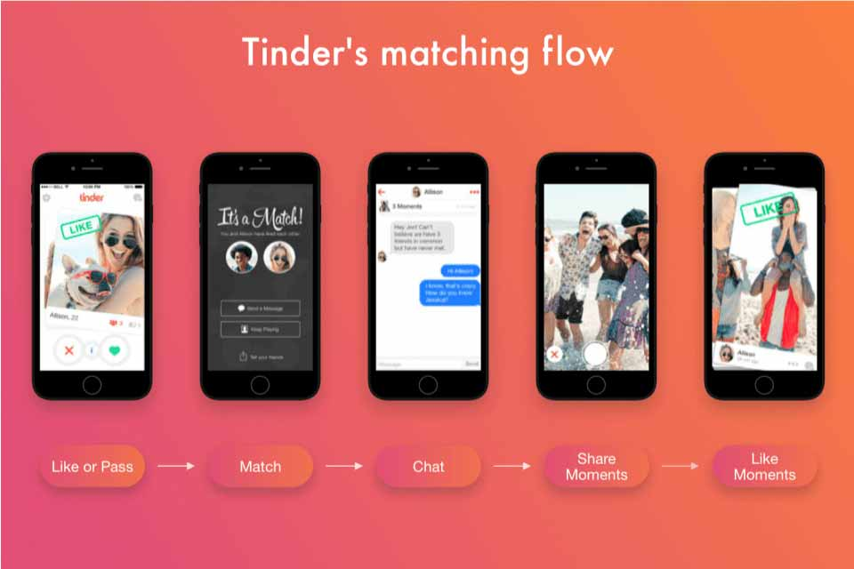 how does Tinder work