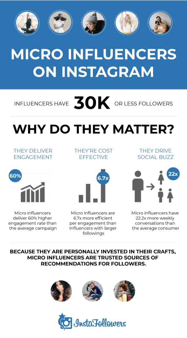 Engagement rates of micro-influencers on Instagram